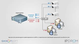 Axxon Next — подбор оборудования для общего видеонаблюдения(, 2018-02-02T18:19:29.000Z)