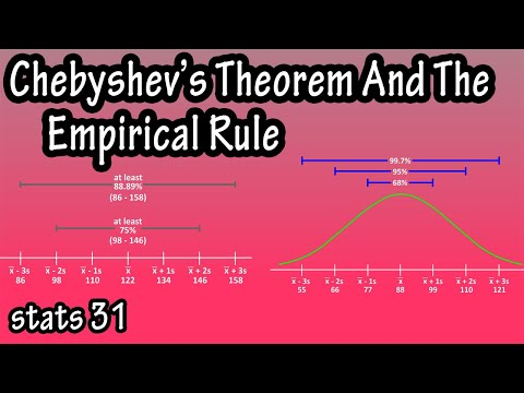 what-is-and-how-to-use-chebyshev's-theorem-and-the-empirical-rule-formula-in-statistics-explained