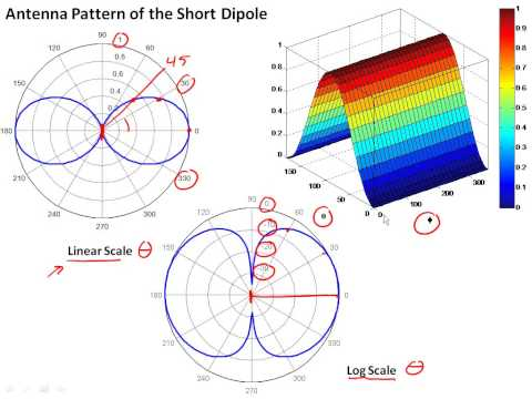 4.3 Antenna Properties & Terminology