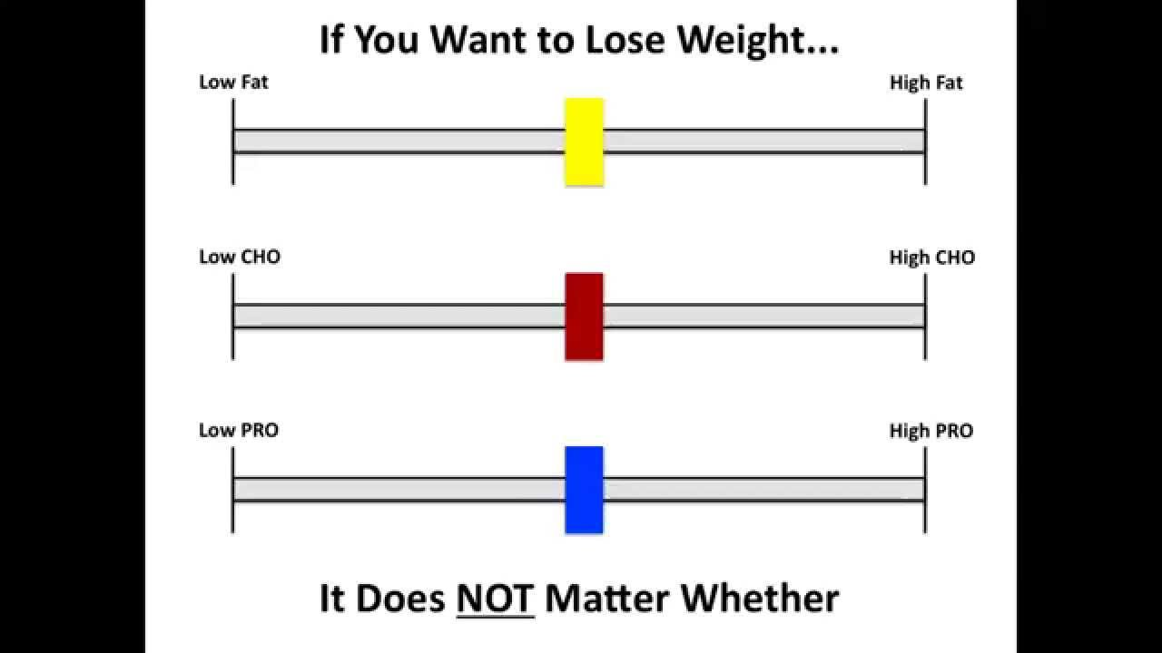 ratio of carbs, fats, and proteins does not matter for weight loss  ratio of carbs, fats, and proteins does not matter for weight loss in context of energy balance