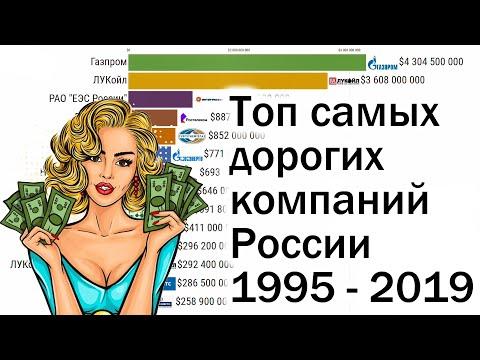 Топ самых дорогих компаний России 1995-2019
