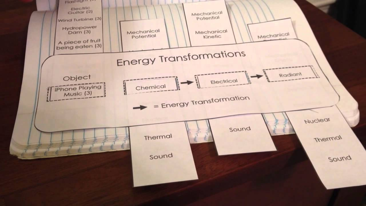 Worksheets Energy Transformation Worksheet energy transformations for science interactive notebooks youtube notebooks