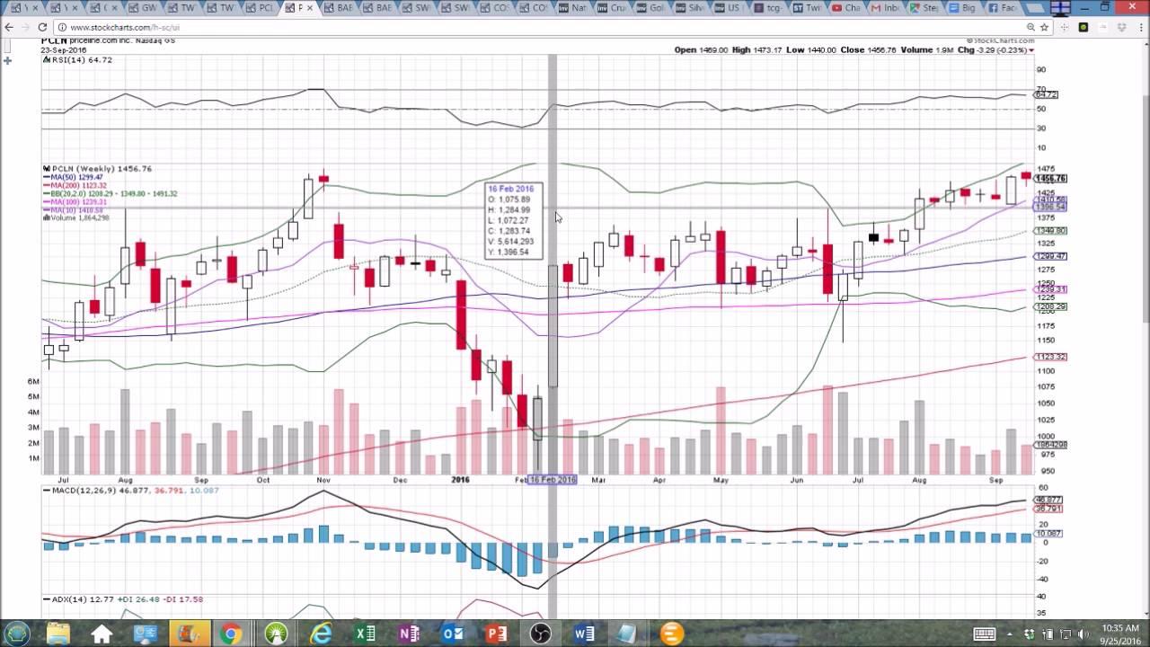 the chart guys