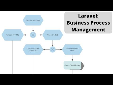 Laravel Demo: Loan Application Approval Process