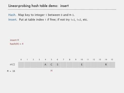 Linear Probing HashTable