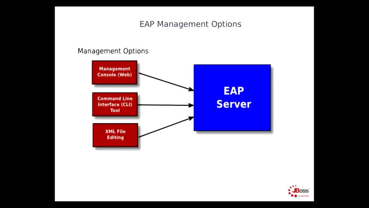 JBoss EAP - 04 Management Options