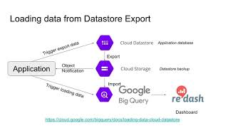 Using BigQuery for near real-time analytics