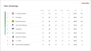 bundesliga 2017 matchday 31 results and table