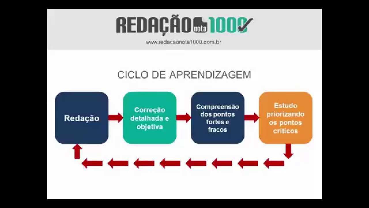 Redação Nota 1000 - YouTube