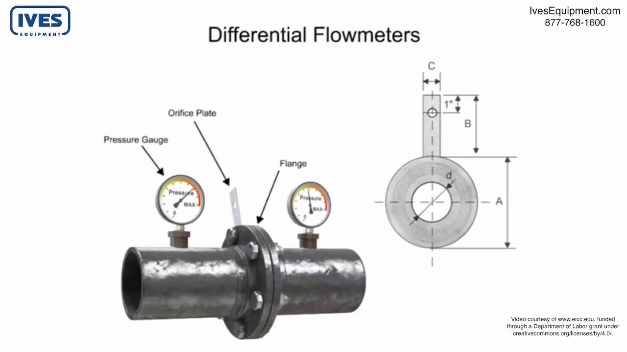 basics of differential flow devices venturi tubes orifice plates and flow nozzles [ 1280 x 720 Pixel ]