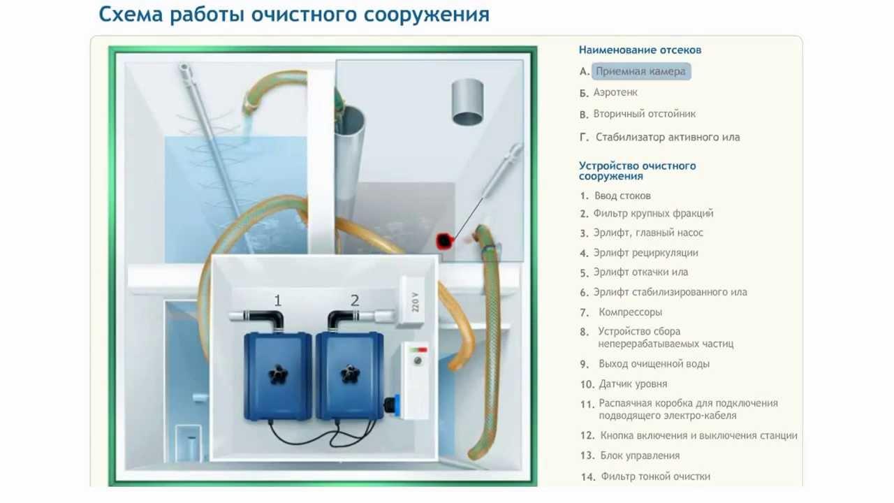 септик топас 5 схема подключения