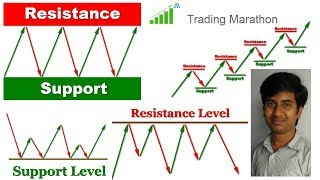 Support and Resistance Strategy by Trading Marathon