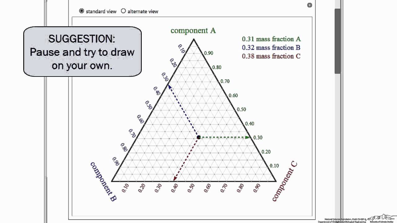 Ternary Phase Diagram Basics  Interactive Simulation