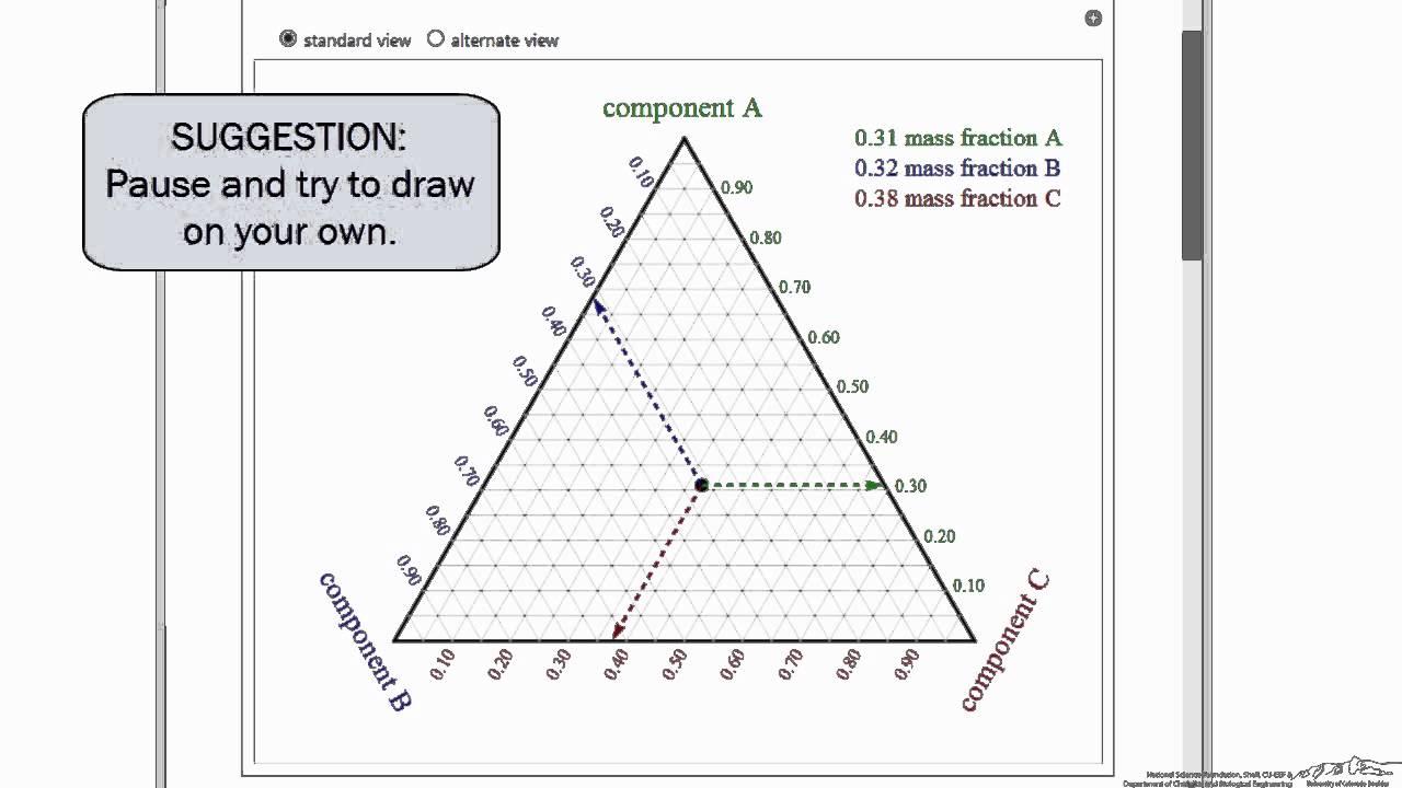 Ternary Phase Diagram Basics (Interactive Simulation