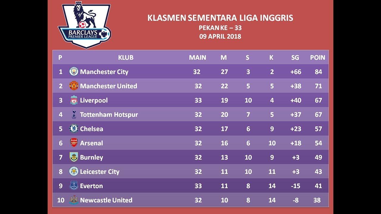 Image Result For Klasmen Liga Com