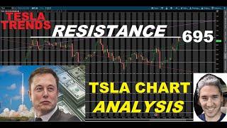 Tesla Inc. (TSLA) - Technical Analysis. 695 Resistance Still Holding. Consolidation is Good!