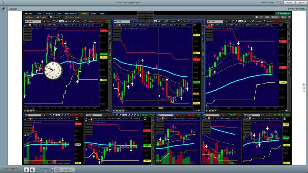 Thinkorswim binary options strategy