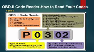 Download Obd2 Error Code Table For Opel Ford Fiat Peugeot