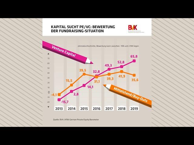 Kapital sucht PE/VC: Bewertung der Fundraising-Situation