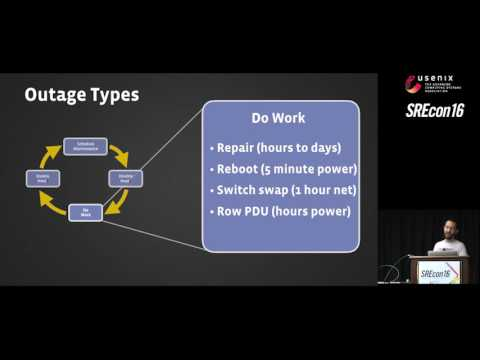 SREcon16 - Beyond Repair: Proactive Maintenance Work at Scale
