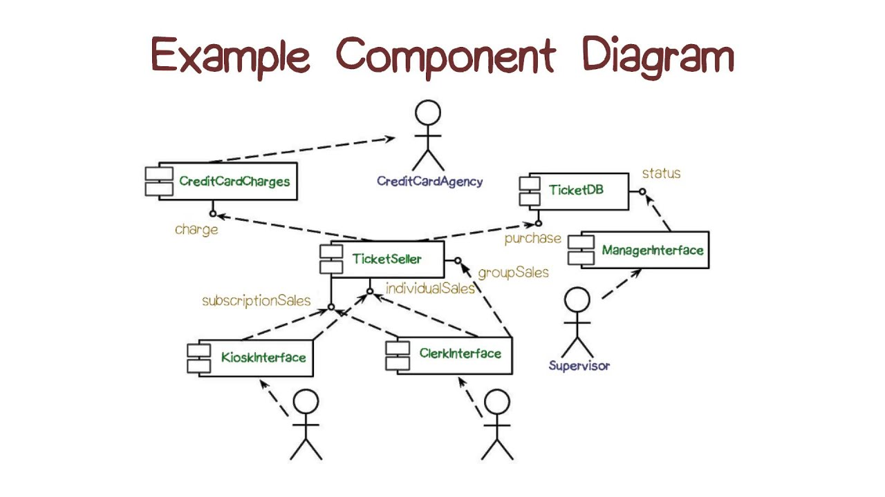 Example component diagram youtube pooptronica