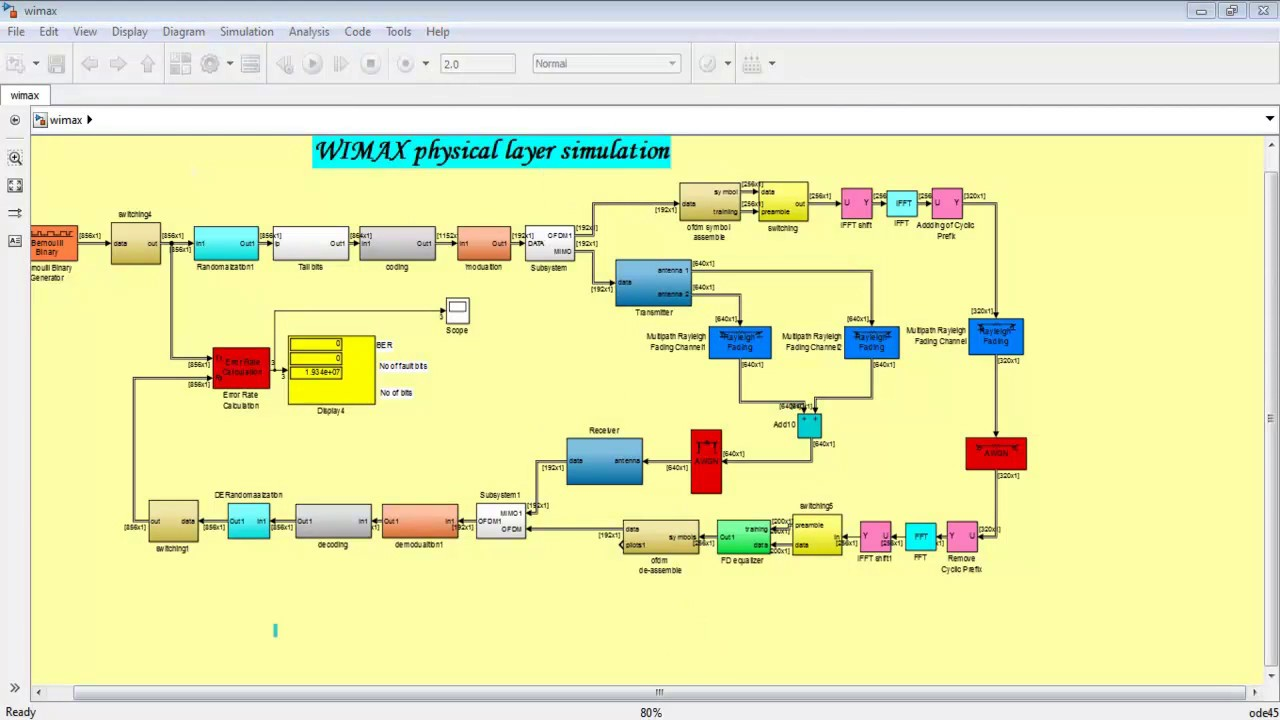 WIMAX MIMO OFDM MATLAB Projects