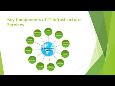 What Are IT Infrastructure Services? – Veritis