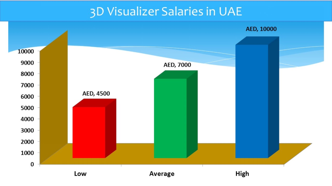 architectural engineering salary range. 3d Visualizer Salary In Uae Youtube Rh Com Graphic Designer Jobs Dubai Architectural Engineering Range O