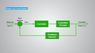 Understanding the concept of Control System - Basics, Open & Closed Loop,  Feedback Control System..