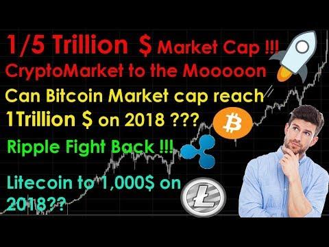 Bitcoin investment trust market cap