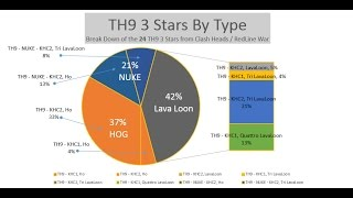 Clan Wars -- Clash of Clans -- Big Boy Attacks -- ClashHeads vs. The Red Line -- TH9 3 Stars
