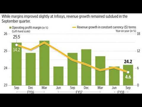 Infosys Q2: Cut in FY18 guidance underlines growth challenge
