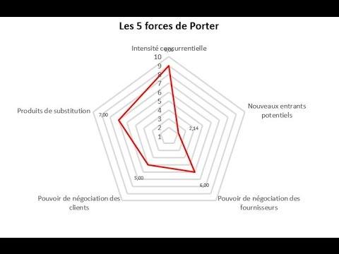 Marketing strat gique r aliser un radar des forces de - Les forces concurrentielles de porter ...