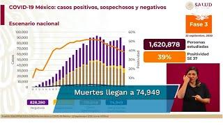 Las muertes reportadas y relacionadas con el nuevo coronavirus llegó a 74,949