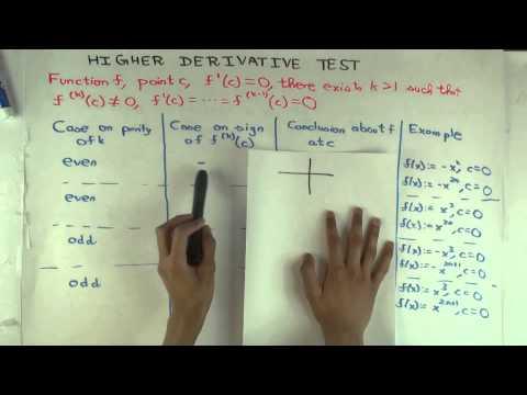 Higher derivative test