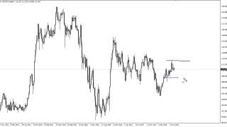 USD/JPY Technical Analysis for the week of August 13, 2018 by FXEmpire.com