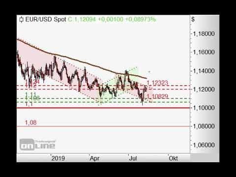 SP500 in Aufwärtskorrektur! - Chart Flash 12.08.2019