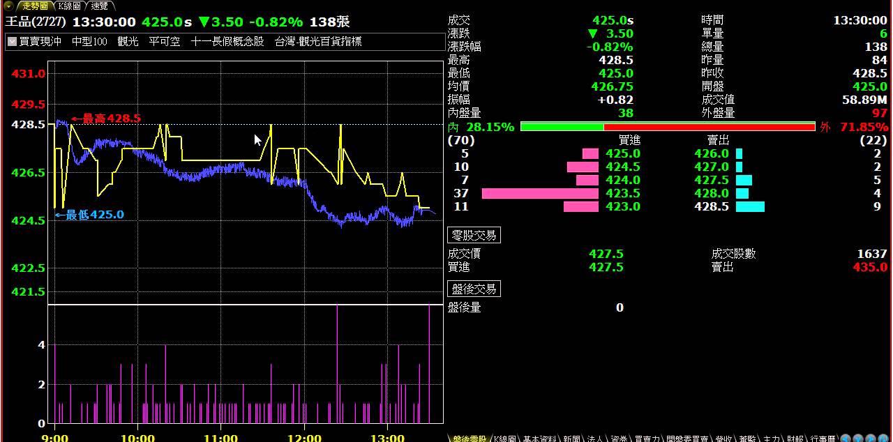 20140717 小資零股投資術 黃金十分鐘 投資一點通 鄭詩翰 講師 ...
