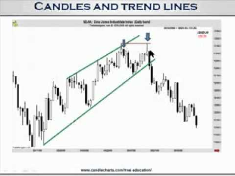 Steve Nison's Day Trading Course using Trendlines