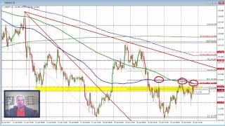 Forex Technical Analysis: 5 currencies in 5 minutes
