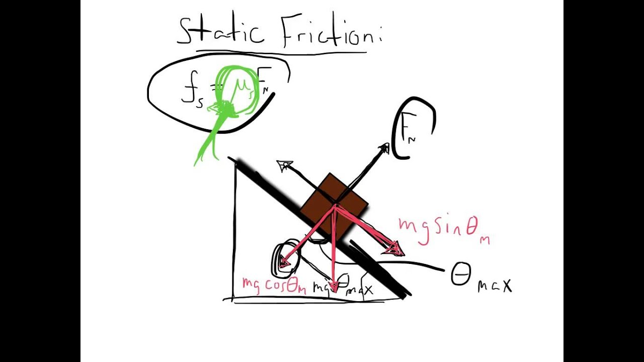 Finding The Coefficient Of Static Friction On An Incline