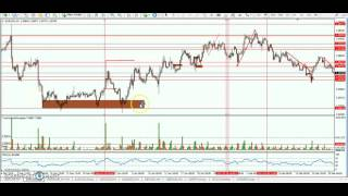 Forex Order flow and how accomumlation/Distribution applies