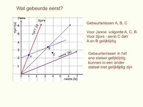 Relativiteistheorie (4.2 beheersen) Ruimtetijddiagram en gelijktijdigheid