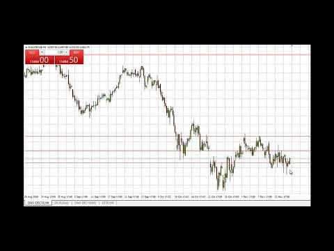 Dax-Signal für einen fallenden Markt