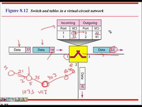 virtual circuit switching and circuit switching Circuit/packet switching lw stallings, chapter 12 study wan for data that offers both packet switching and traditional circuit switching in an integrated service local loop a transmission path, generally twisted pair virtual circuit.
