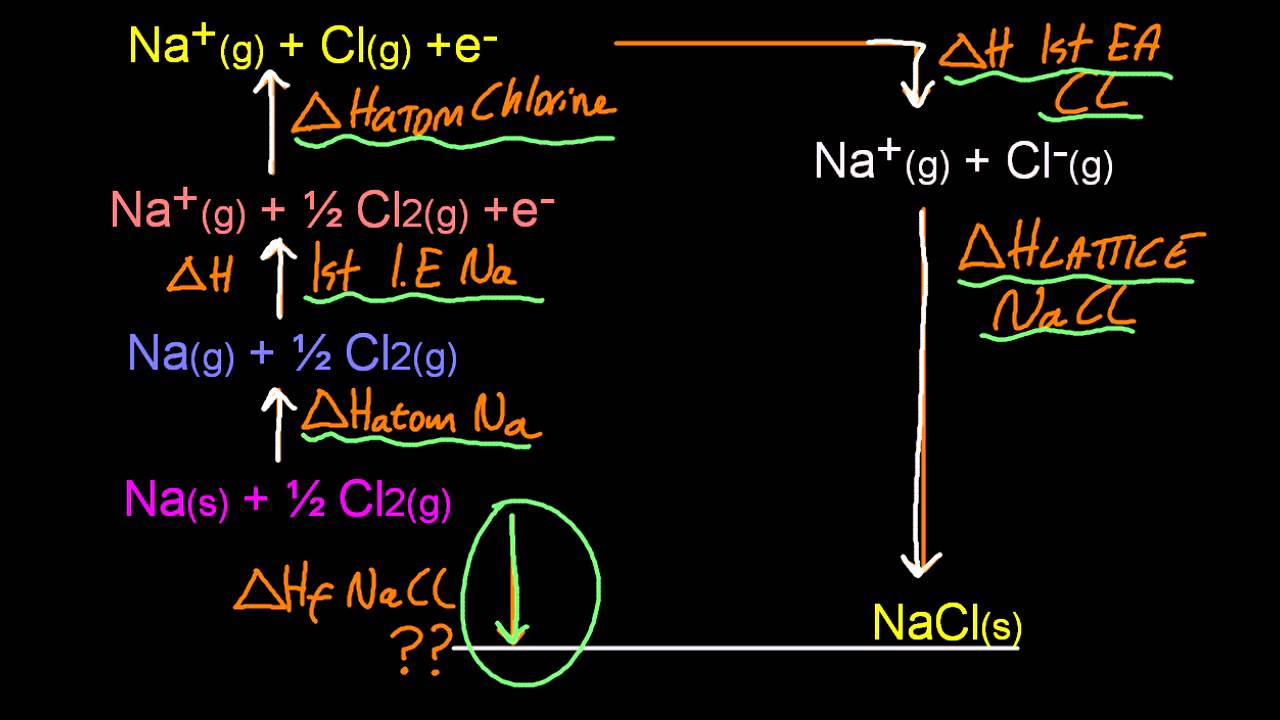 15.2.3 Construct A Born Haber Cycle For Group 1 And 2 Oxides And