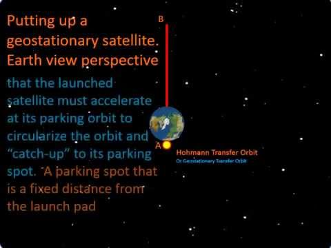 Geostationary Satellite launching and parking