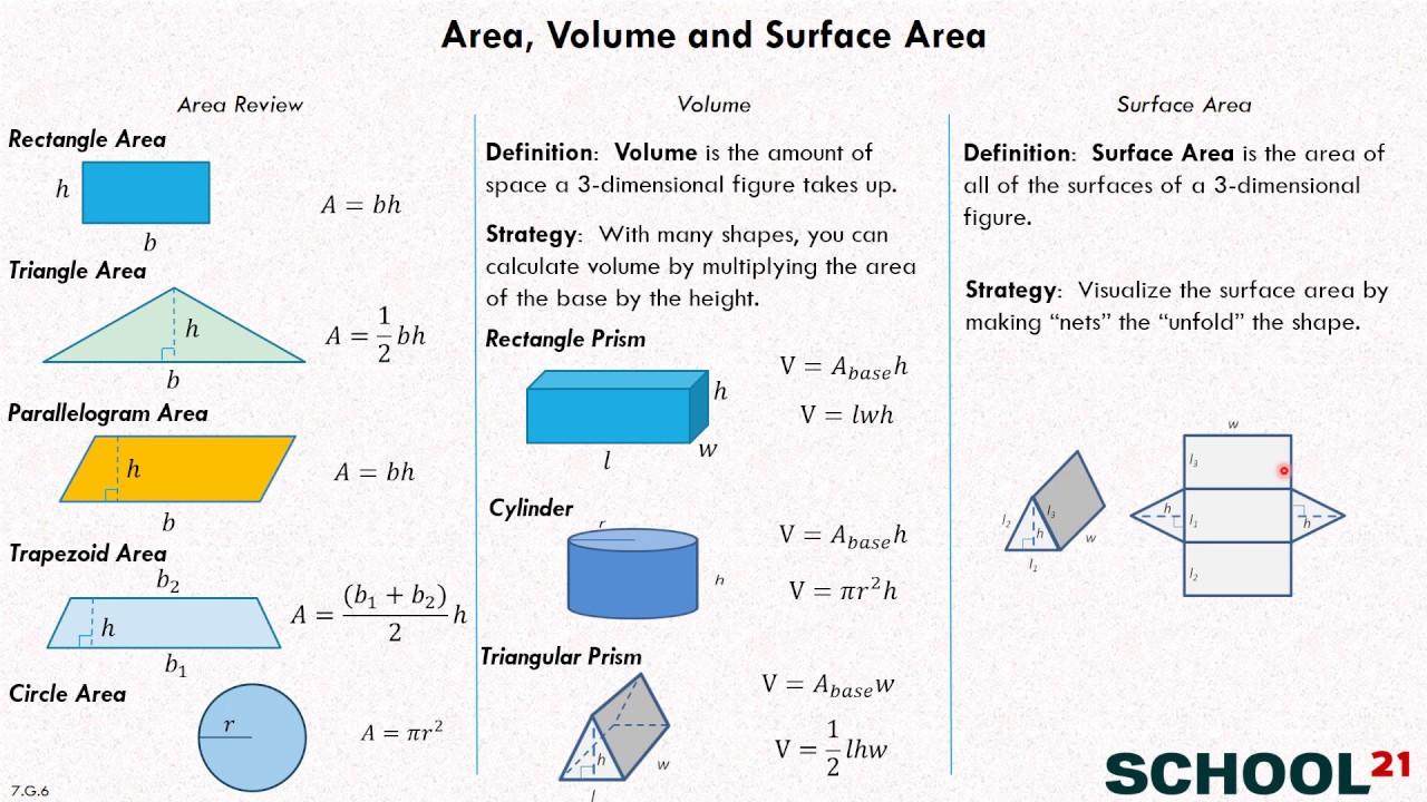 medium resolution of Area