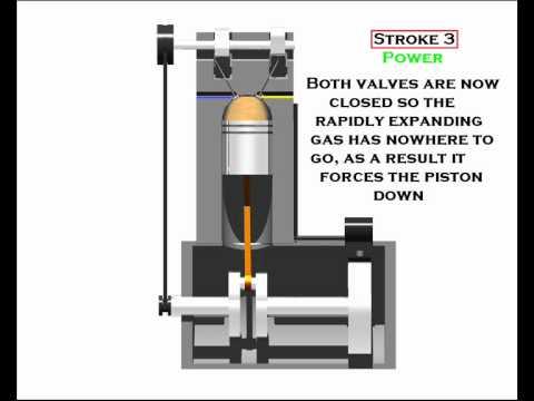 4 STROKE ENGINE ANIMATION Pt.1 - YouTube