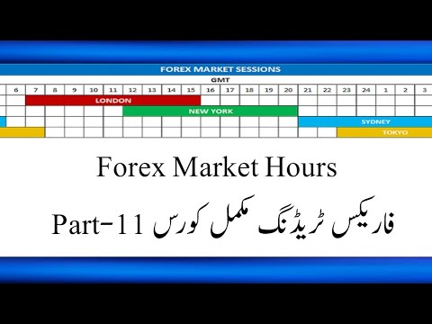 Forex market open now